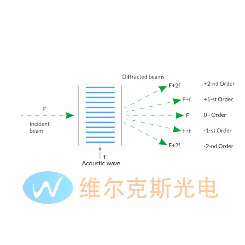 ElentA 中国代理 TeO2棱镜 二氧化碲晶体 TeO2光束偏振器