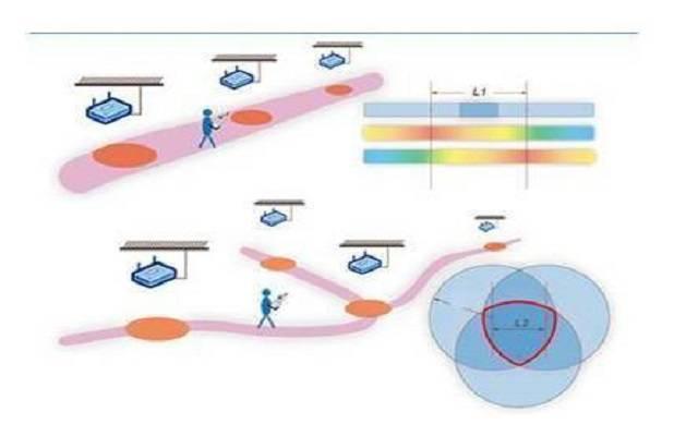 蓝牙定位原理蓝牙定位体系道理正确解读三分钟看懂蓝牙定位