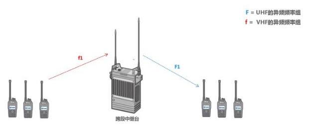 便携式自组网设备在现代应急现场应用中优势