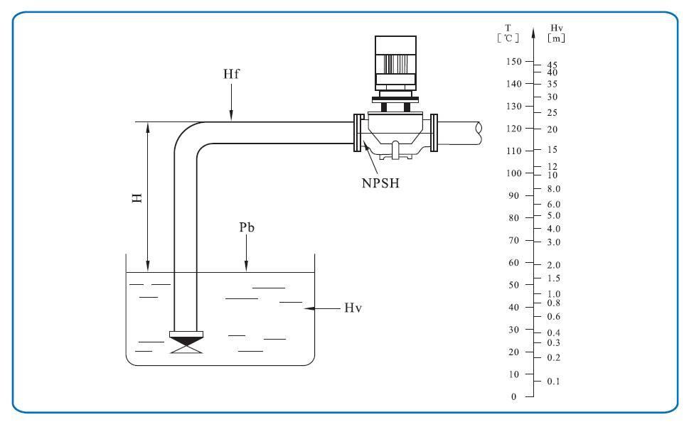 TD管道离心泵进口压力