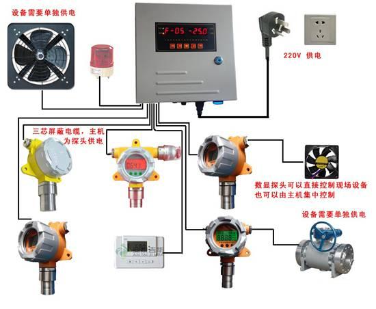 丁醛报警器,丁醛检测仪气体泄漏报警器,丁醛检测探头,固定式-安泰吉华
