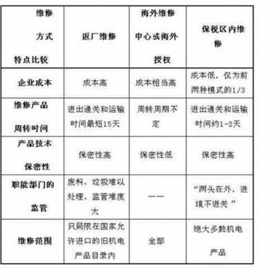 坪山保税区运输报关一条龙服务 深圳百强物流报关企业