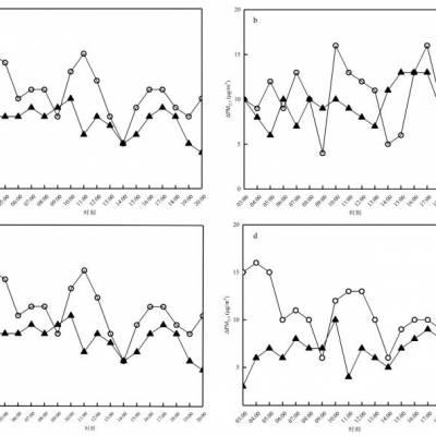 浅析城区餐饮业VOCs和PM2.5排放量研究及应对策略