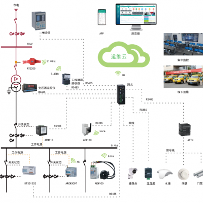关于智能变电站运行维护管理的分析