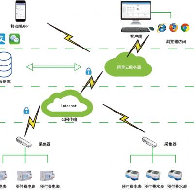 基于NB-IoT的远程抄表系统的设计与选型
