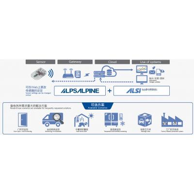 供应-IoTFastkit物联网智能套件 提供传感器、网关、云端应用系统的一站式解决方案