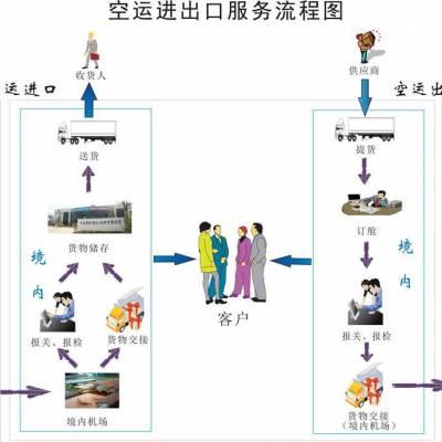 深圳龙岗海关报关行代理出口报关 AAA报关