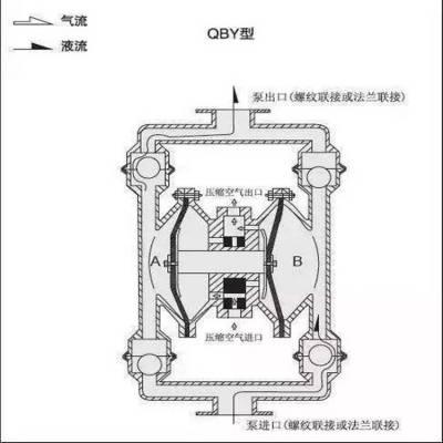 西安中拓厂家供应BQG系列隔膜泵 煤矿用隔膜泵自吸泵