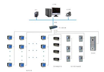 上海东郊宾馆10KV变配电增容工程电力监控系统的设计与应用